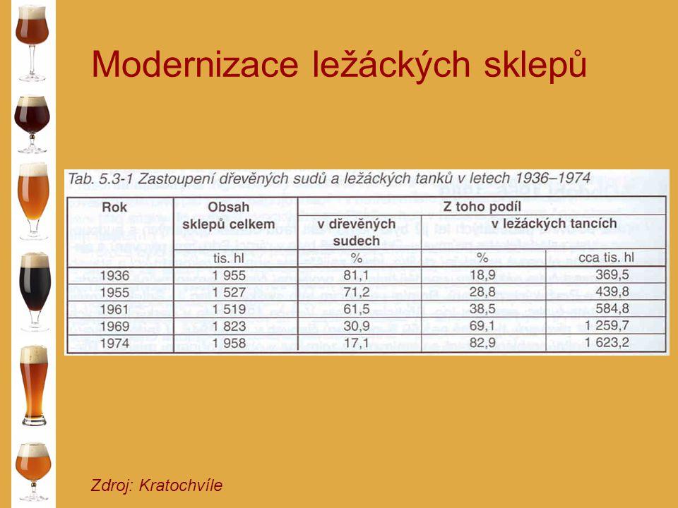 Modernizace ležáckých sklepů