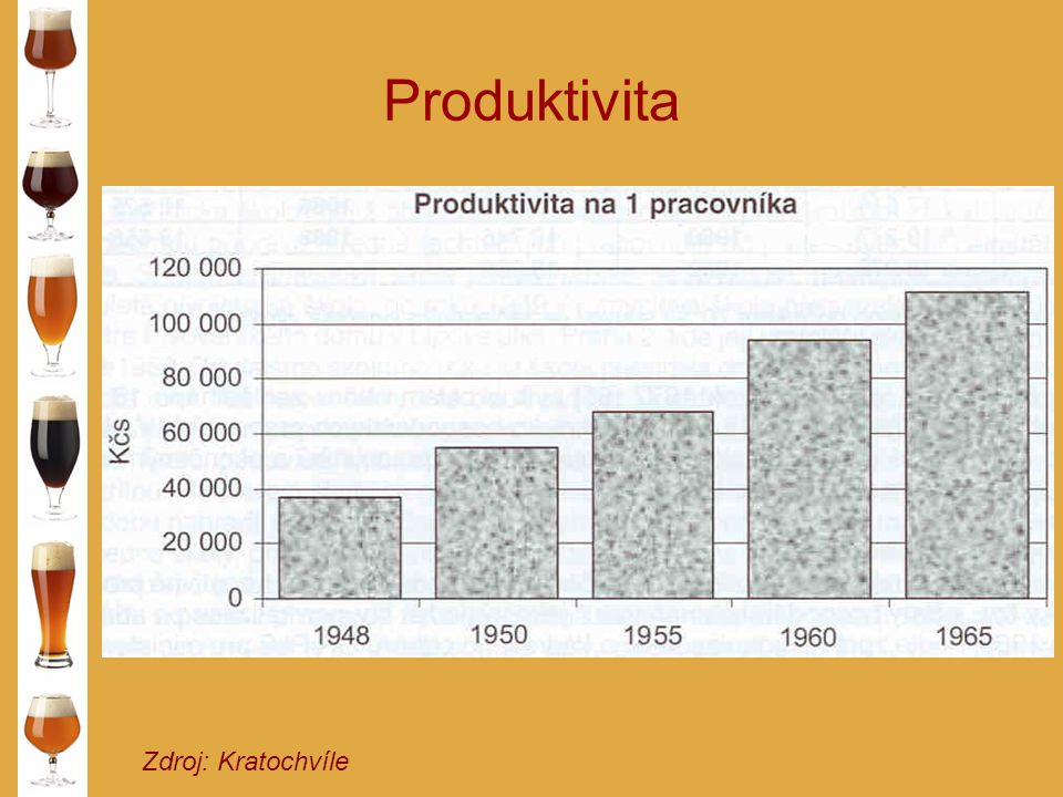 Produktivita Zdroj: Kratochvíle