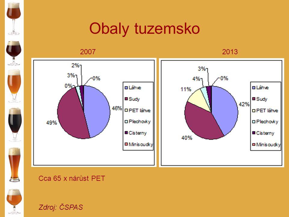 Obaly tuzemsko 2007 2013 Cca 65 x nárůst PET Zdroj: ČSPAS