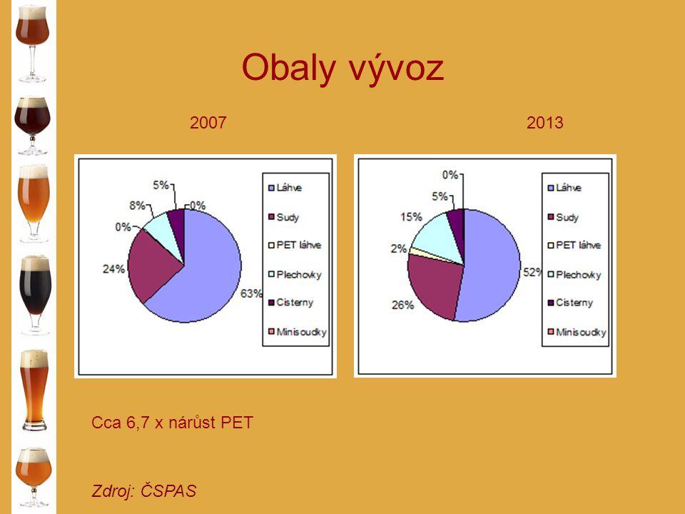 Obaly vývoz 2007 2013 Cca 6,7 x nárůst PET Zdroj: ČSPAS