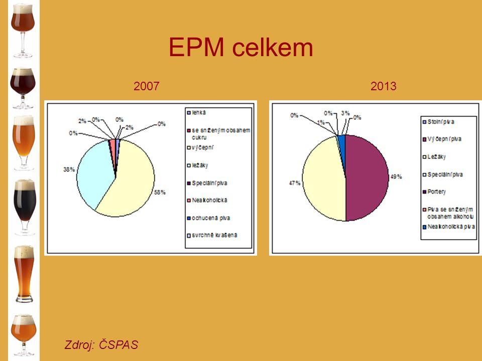 EPM celkem 2007 2013 Zdroj: ČSPAS
