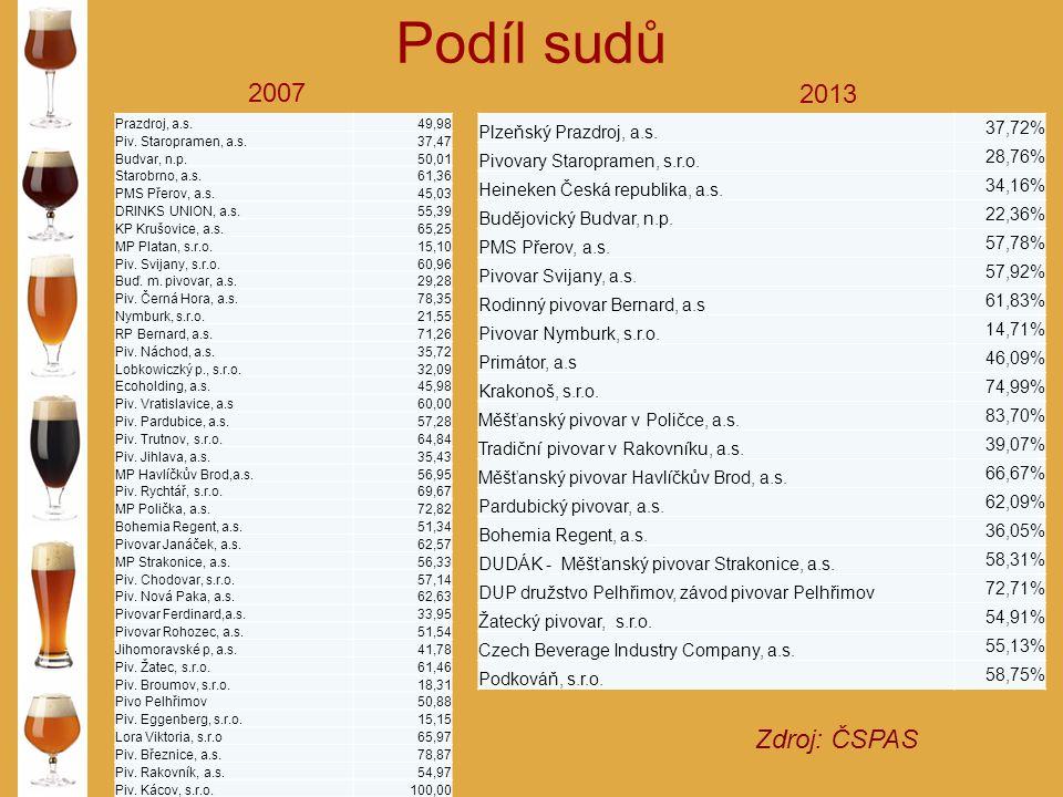 Podíl sudů 2007 2013 Zdroj: ČSPAS Plzeňský Prazdroj, a.s. 37,72%