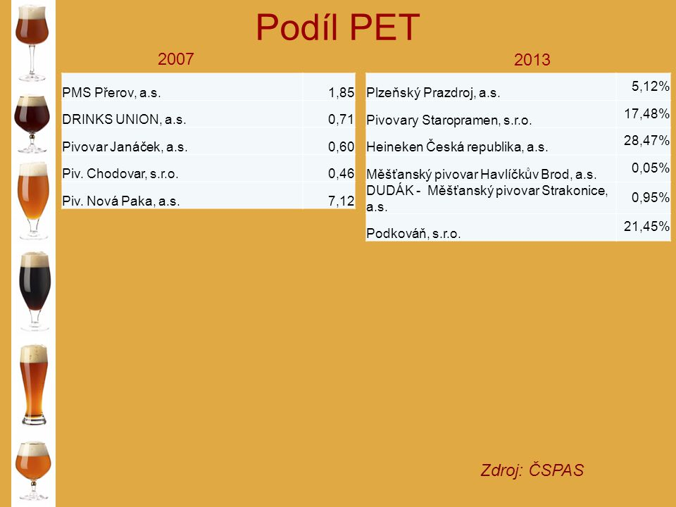 Podíl PET 2007 2013 Zdroj: ČSPAS PMS Přerov, a.s. 1,85