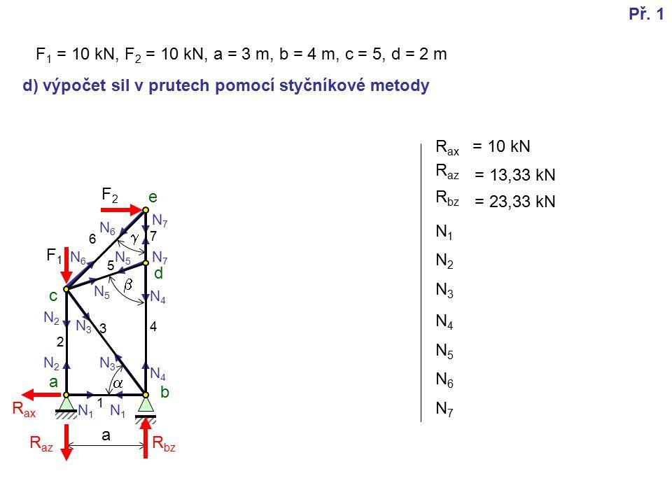 d) výpočet sil v prutech pomocí styčníkové metody