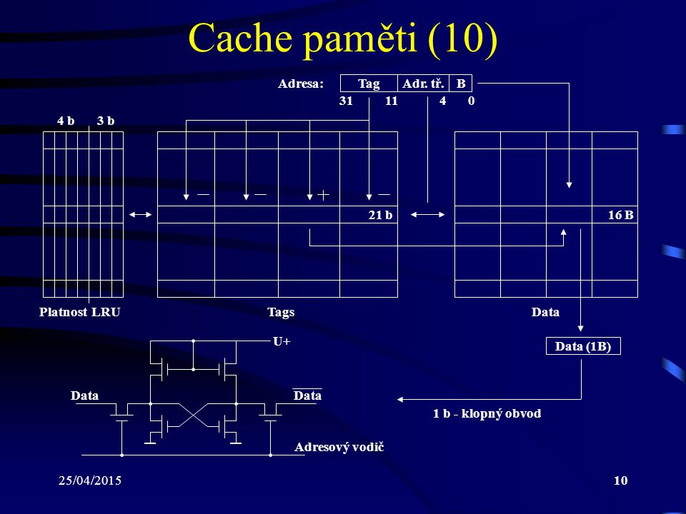 Cache paměti (10) Adresa: Tag Adr. tř. B 31 11 4 4 b 3 b 21 b 16 B