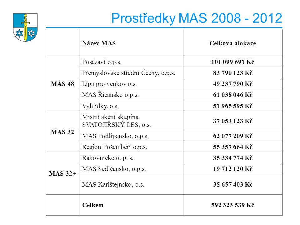 Prostředky MAS 2008 - 2012 Název MAS Celková alokace MAS 48