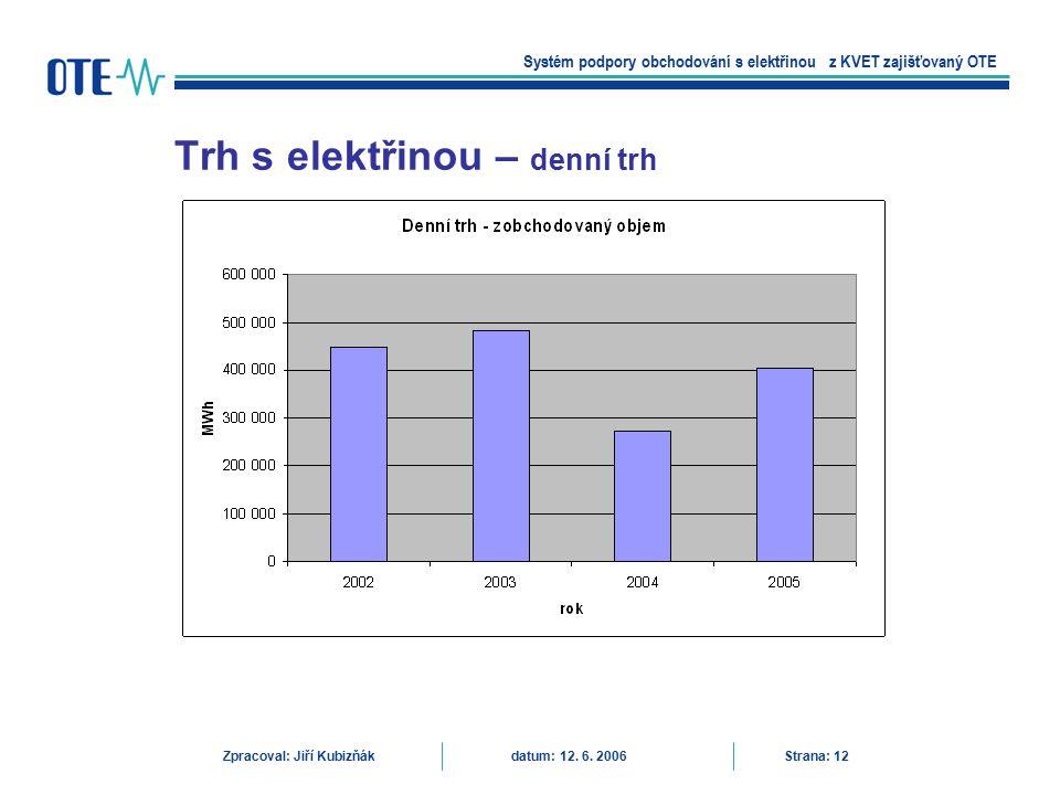Trh s elektřinou – denní trh