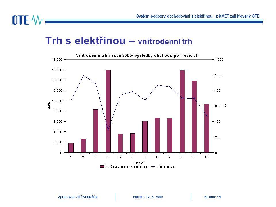 Trh s elektřinou – vnitrodenní trh