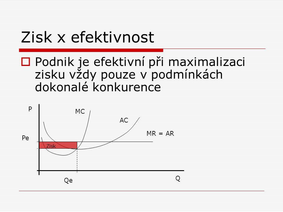 Zisk x efektivnost Podnik je efektivní při maximalizaci zisku vždy pouze v podmínkách dokonalé konkurence.