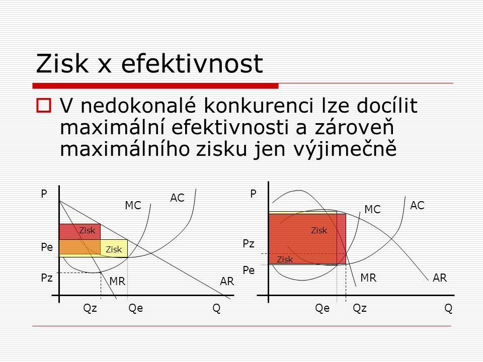 Zisk x efektivnost V nedokonalé konkurenci lze docílit maximální efektivnosti a zároveň maximálního zisku jen výjimečně.