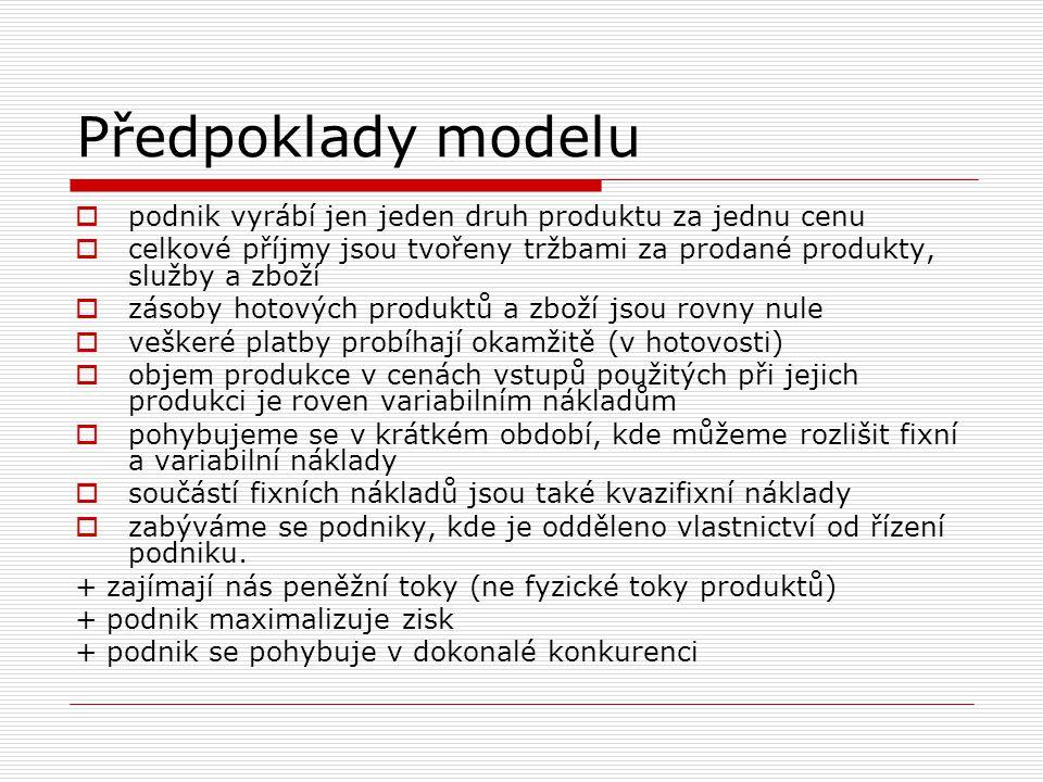 Předpoklady modelu podnik vyrábí jen jeden druh produktu za jednu cenu
