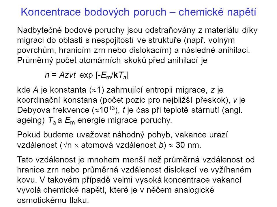 Koncentrace bodových poruch – chemické napětí
