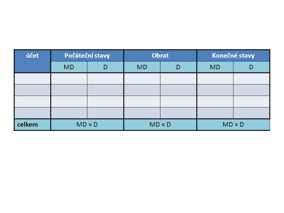 účet Počáteční stavy Obrat Konečné stavy MD D celkem MD = D