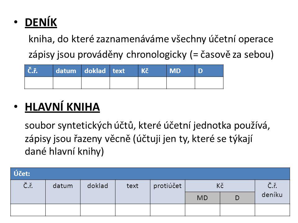 DENÍK kniha, do které zaznamenáváme všechny účetní operace. zápisy jsou prováděny chronologicky (= časově za sebou)