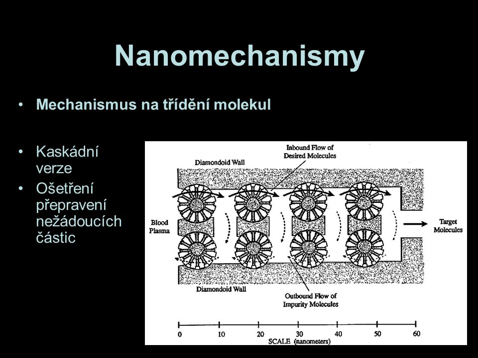 Nanomechanismy Mechanismus na třídění molekul Kaskádní verze