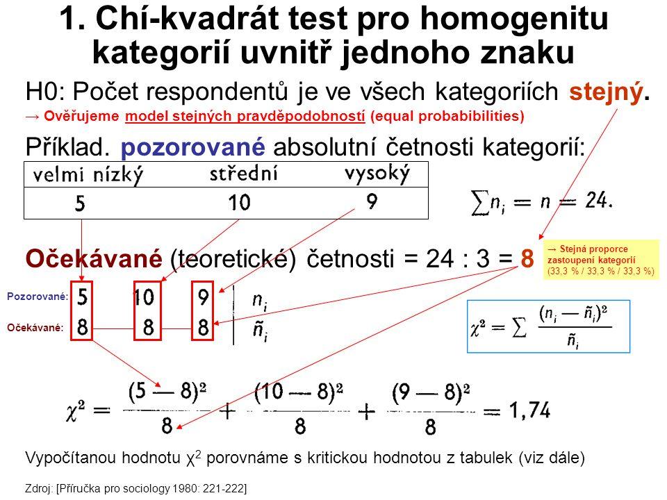 1. Chí-kvadrát test pro homogenitu kategorií uvnitř jednoho znaku
