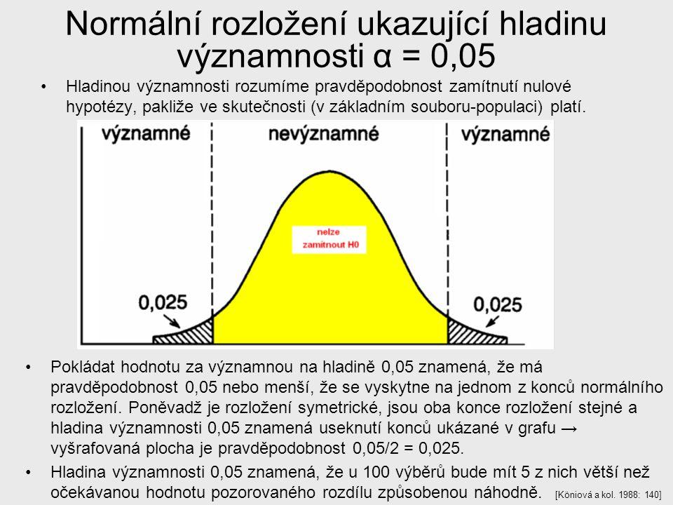 Normální rozložení ukazující hladinu významnosti α = 0,05