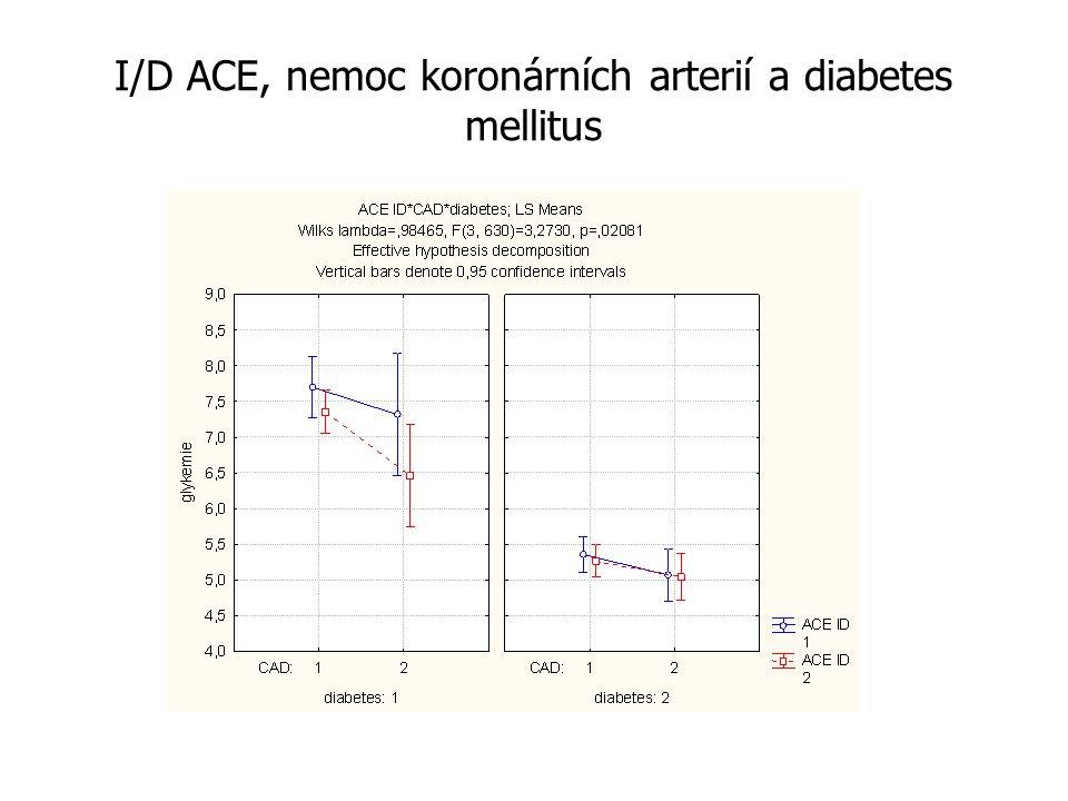 I/D ACE, nemoc koronárních arterií a diabetes mellitus