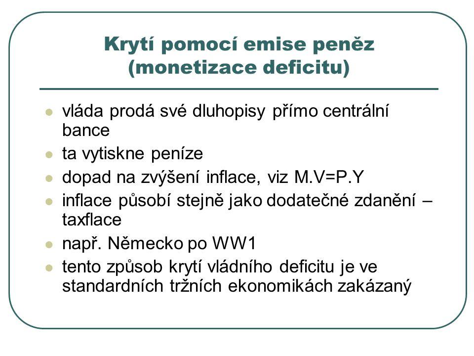 Krytí pomocí emise peněz (monetizace deficitu)