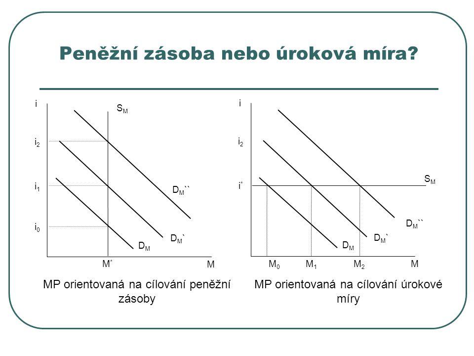Peněžní zásoba nebo úroková míra