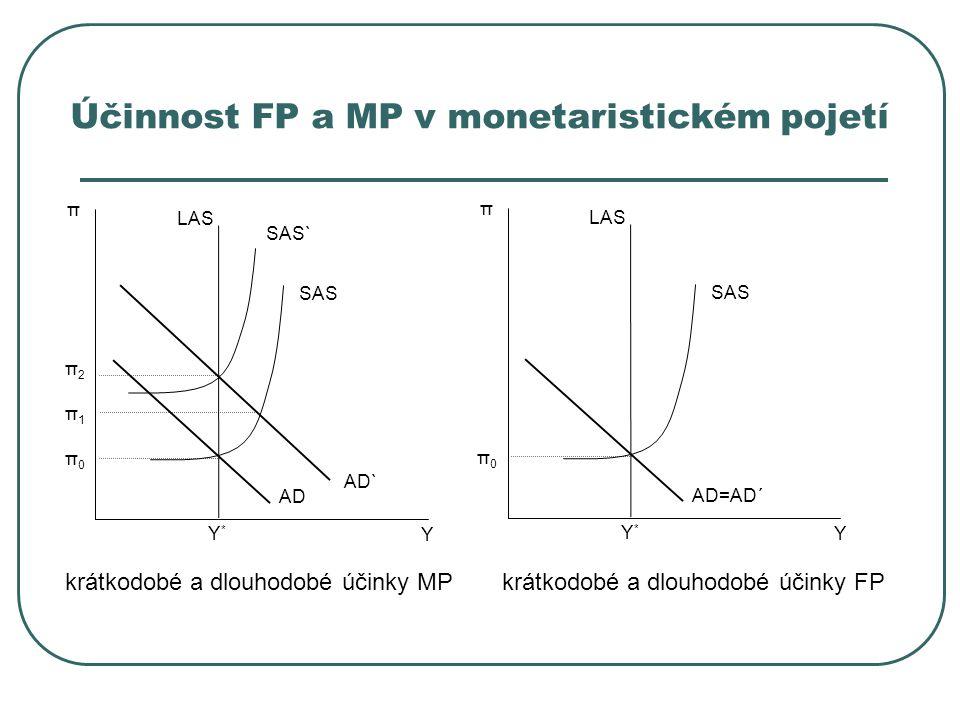 Účinnost FP a MP v monetaristickém pojetí