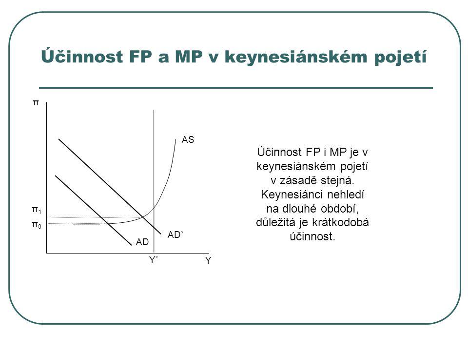 Účinnost FP a MP v keynesiánském pojetí