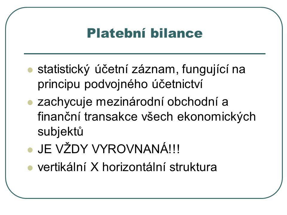 Platební bilance statistický účetní záznam, fungující na principu podvojného účetnictví.