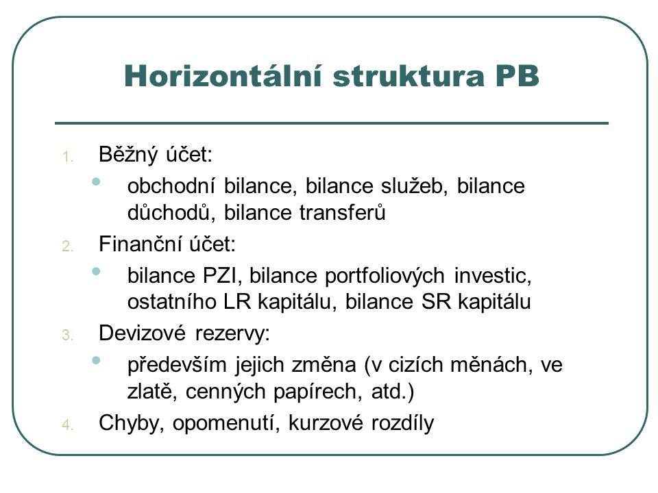 Horizontální struktura PB