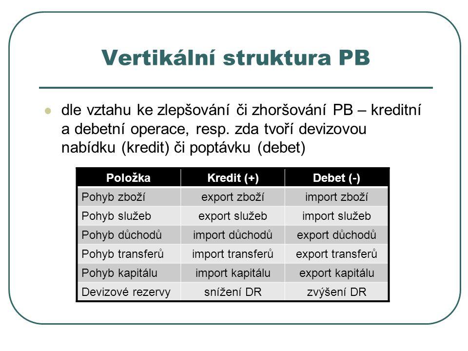 Vertikální struktura PB