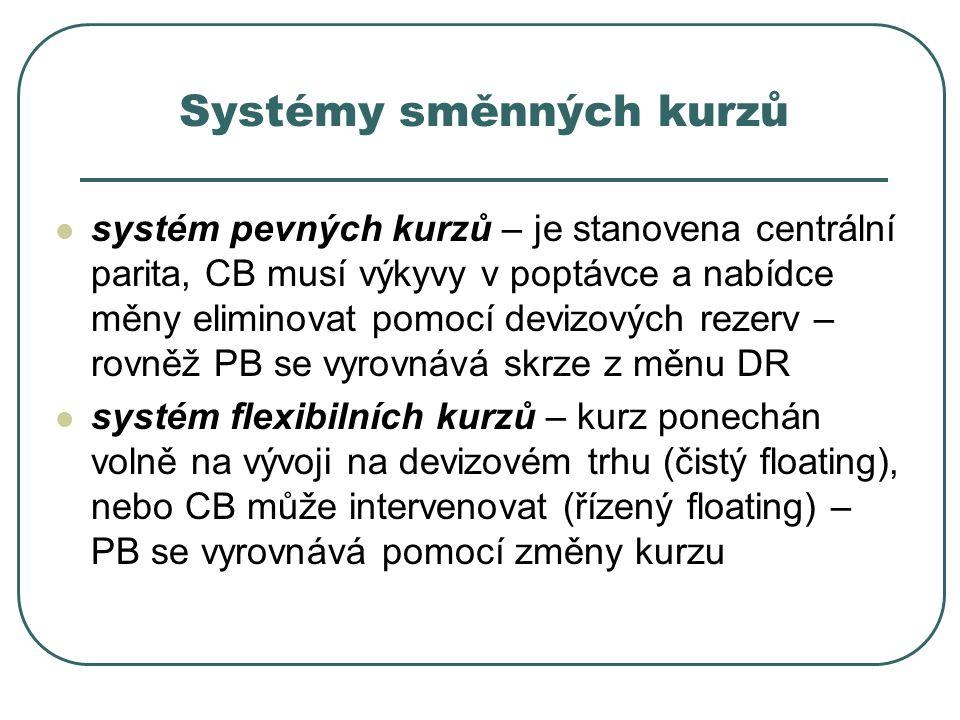 Systémy směnných kurzů