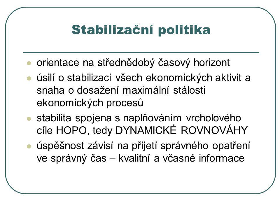 Stabilizační politika