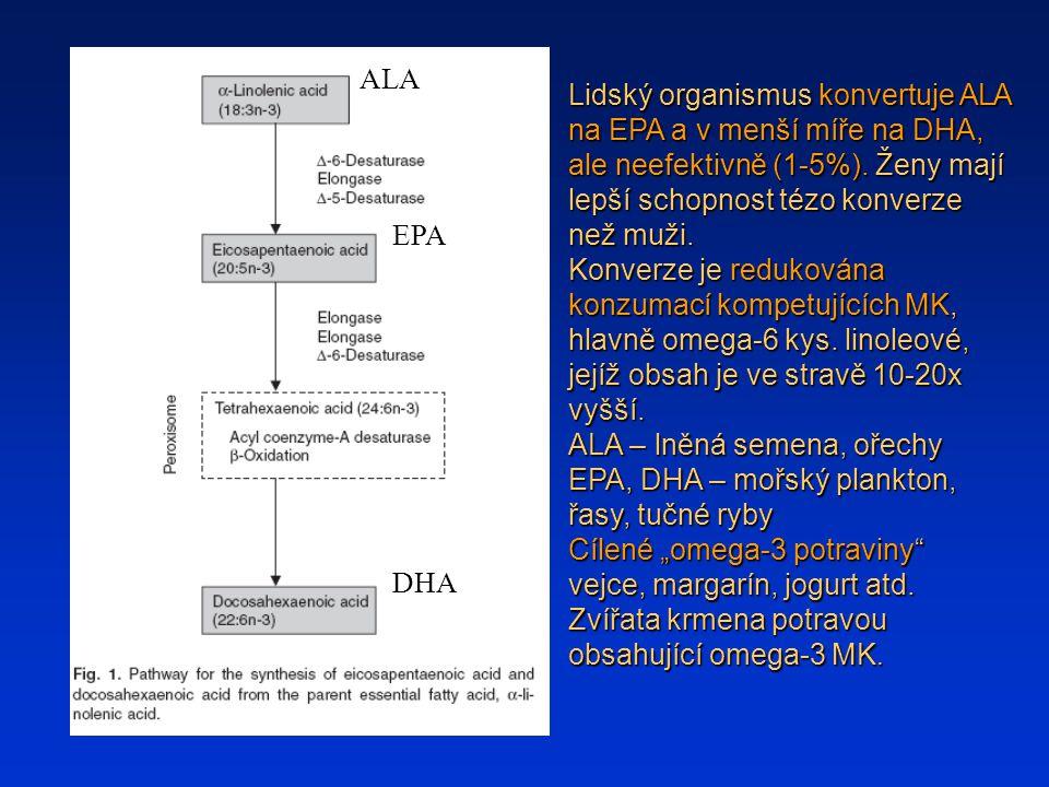 ALA Lidský organismus konvertuje ALA na EPA a v menší míře na DHA, ale neefektivně (1-5%). Ženy mají lepší schopnost tézo konverze než muži.