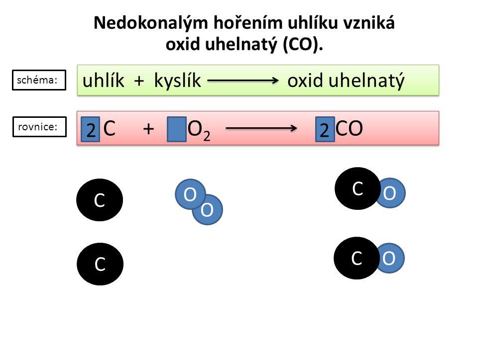 Nedokonalým hořením uhlíku vzniká oxid uhelnatý (CO).