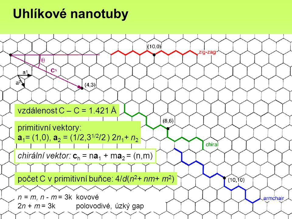 Uhlíkové nanotuby vzdálenost C – C = 1.421 Å primitivní vektory: