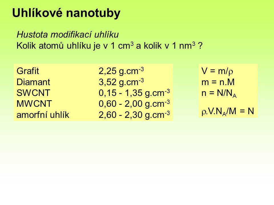 Uhlíkové nanotuby Hustota modifikací uhlíku
