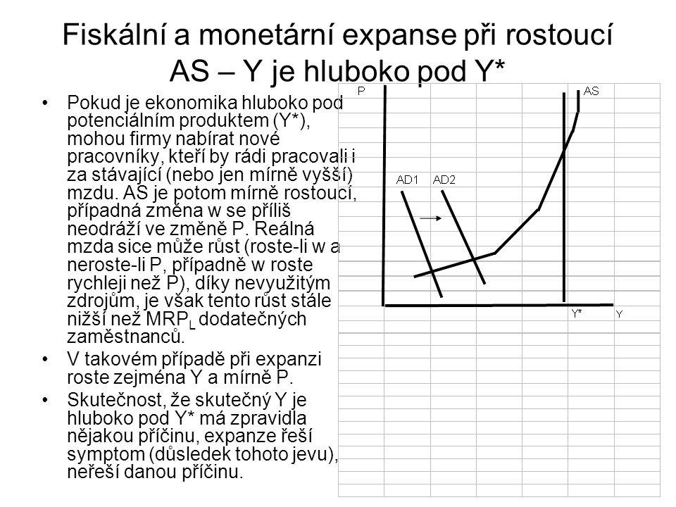 Fiskální a monetární expanse při rostoucí AS – Y je hluboko pod Y*