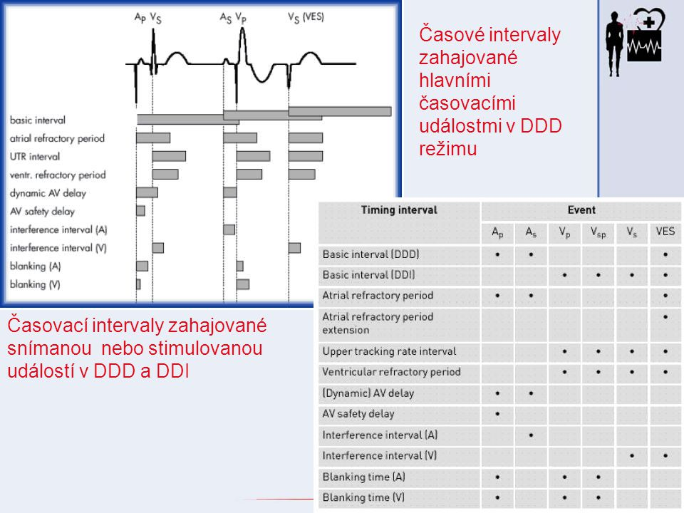 Časové intervaly zahajované hlavními časovacími událostmi v DDD režimu