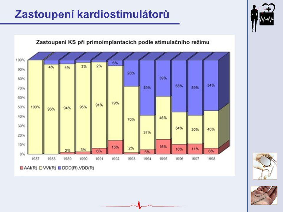 Zastoupení kardiostimulátorů