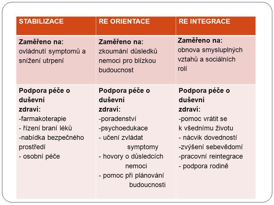 STABILIZACE RE ORIENTACE RE INTEGRACE Zaměřeno na: