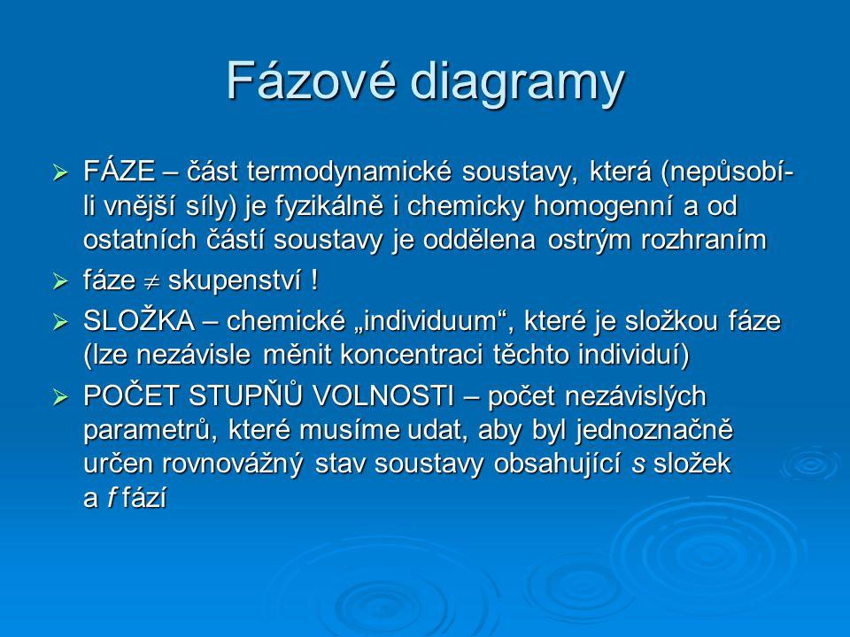 Fázové diagramy