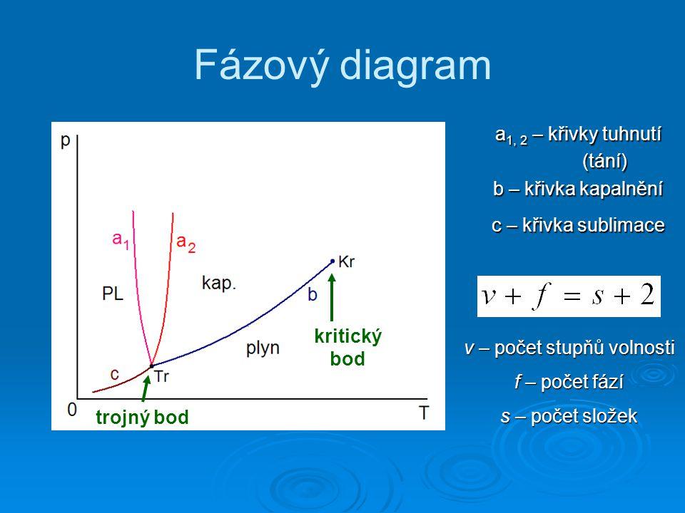 Fázový diagram a1, 2 – křivky tuhnutí (tání) b – křivka kapalnění