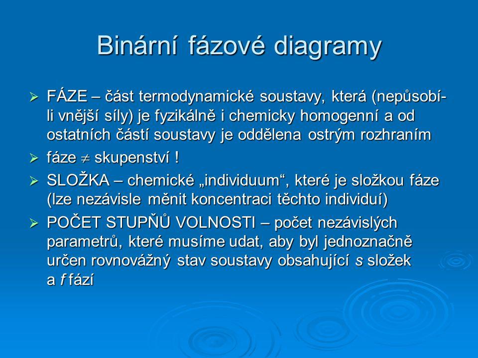 Binární fázové diagramy