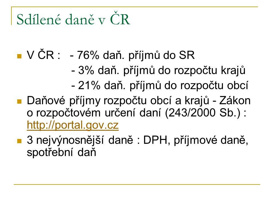 Sdílené daně v ČR V ČR : - 76% daň. příjmů do SR