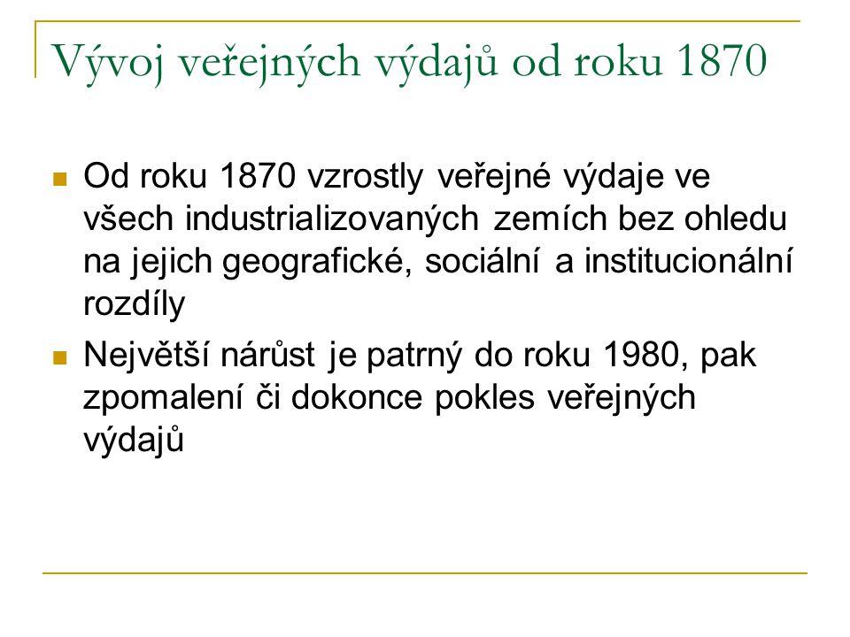 Vývoj veřejných výdajů od roku 1870