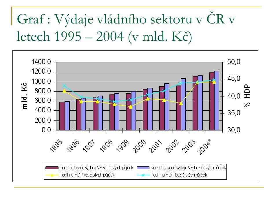 Graf : Výdaje vládního sektoru v ČR v letech 1995 – 2004 (v mld. Kč)