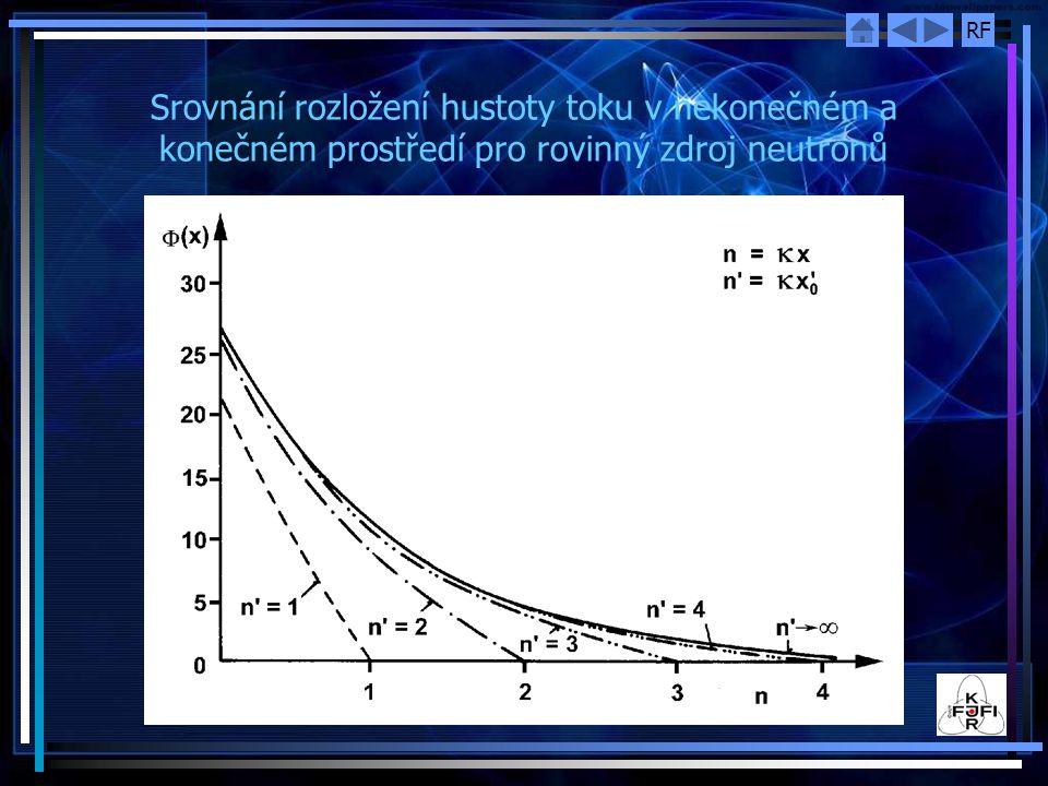 Srovnání rozložení hustoty toku v nekonečném a konečném prostředí pro rovinný zdroj neutronů