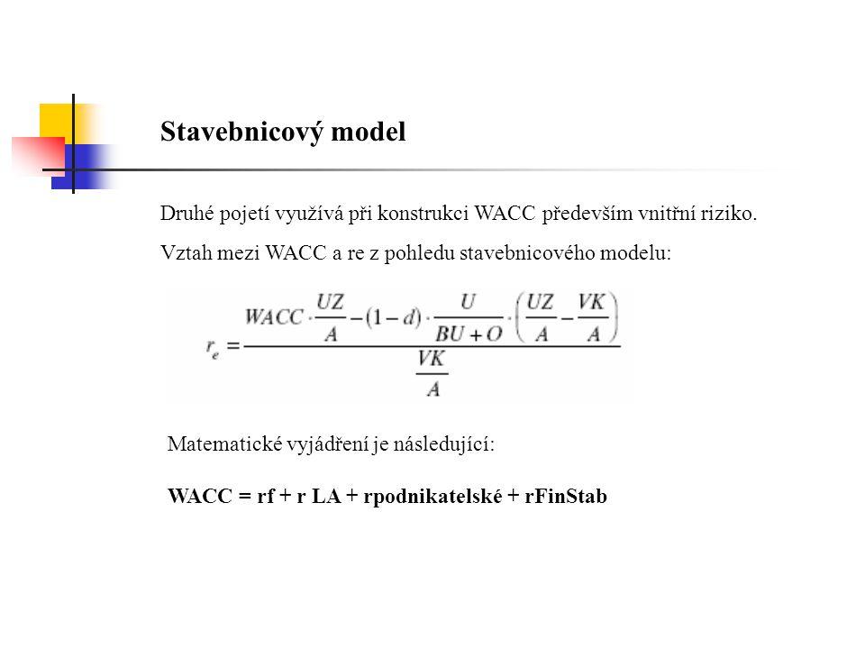 Stavebnicový model Druhé pojetí využívá při konstrukci WACC především vnitřní riziko. Vztah mezi WACC a re z pohledu stavebnicového modelu: