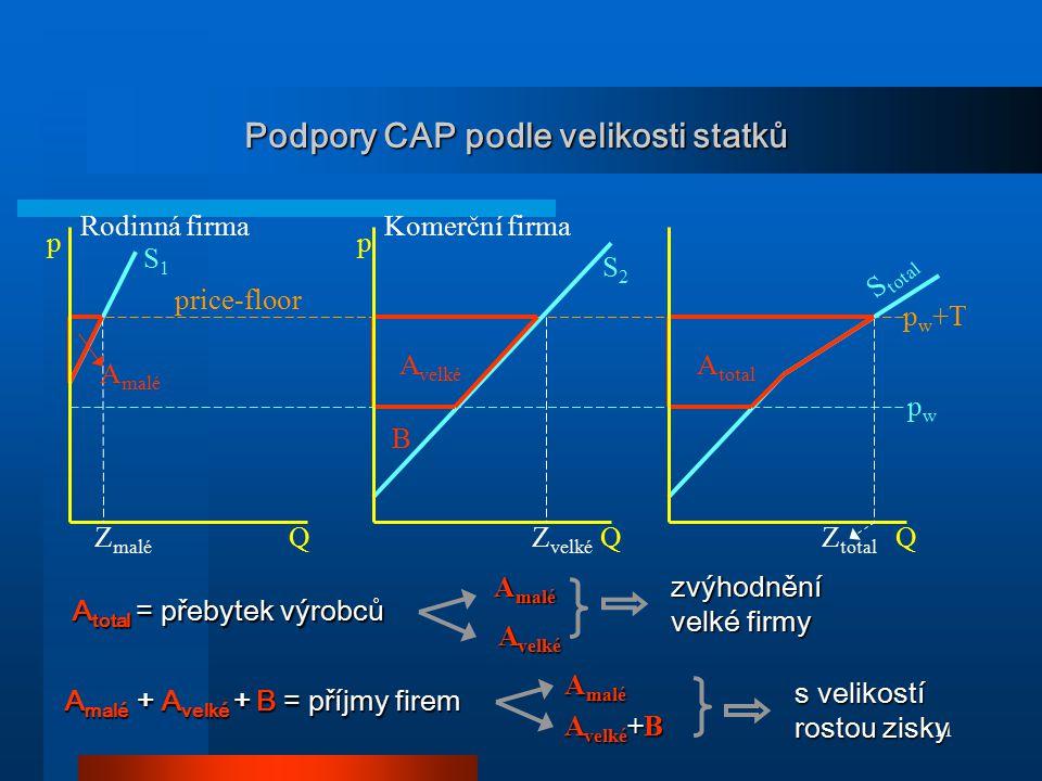 Podpory CAP podle velikosti statků