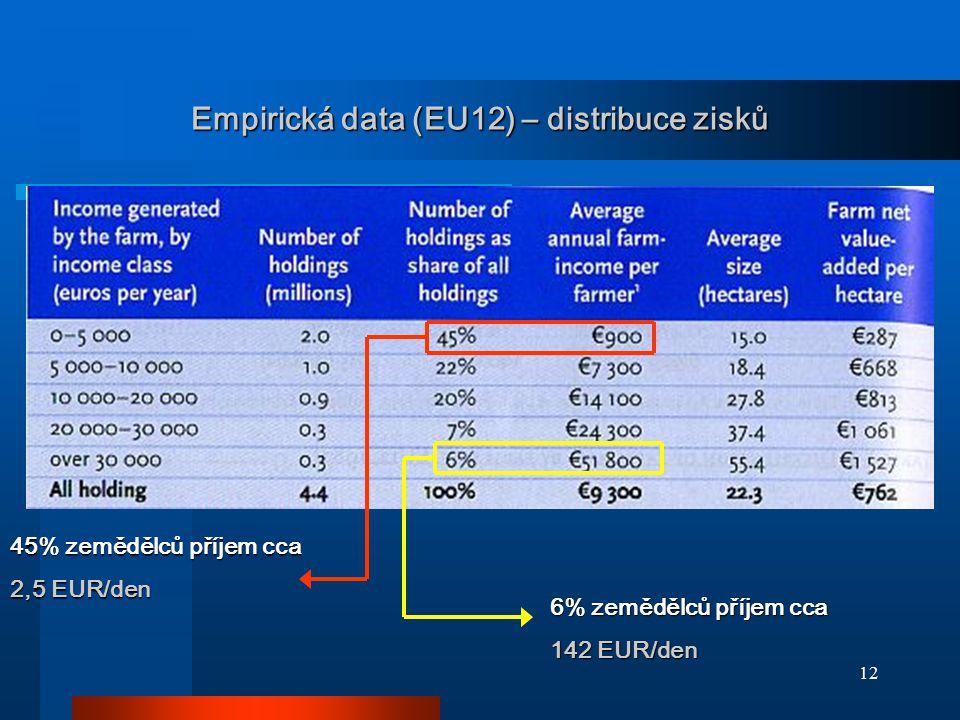 Empirická data (EU12) – distribuce zisků