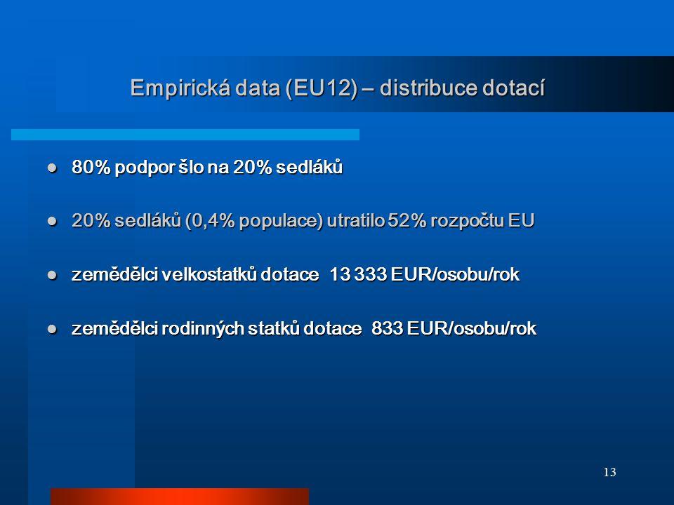 Empirická data (EU12) – distribuce dotací